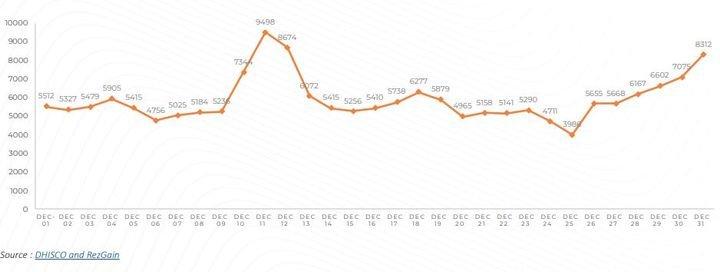 Auto Rental News: Car Rental Volumes Hit Pandemic High in December